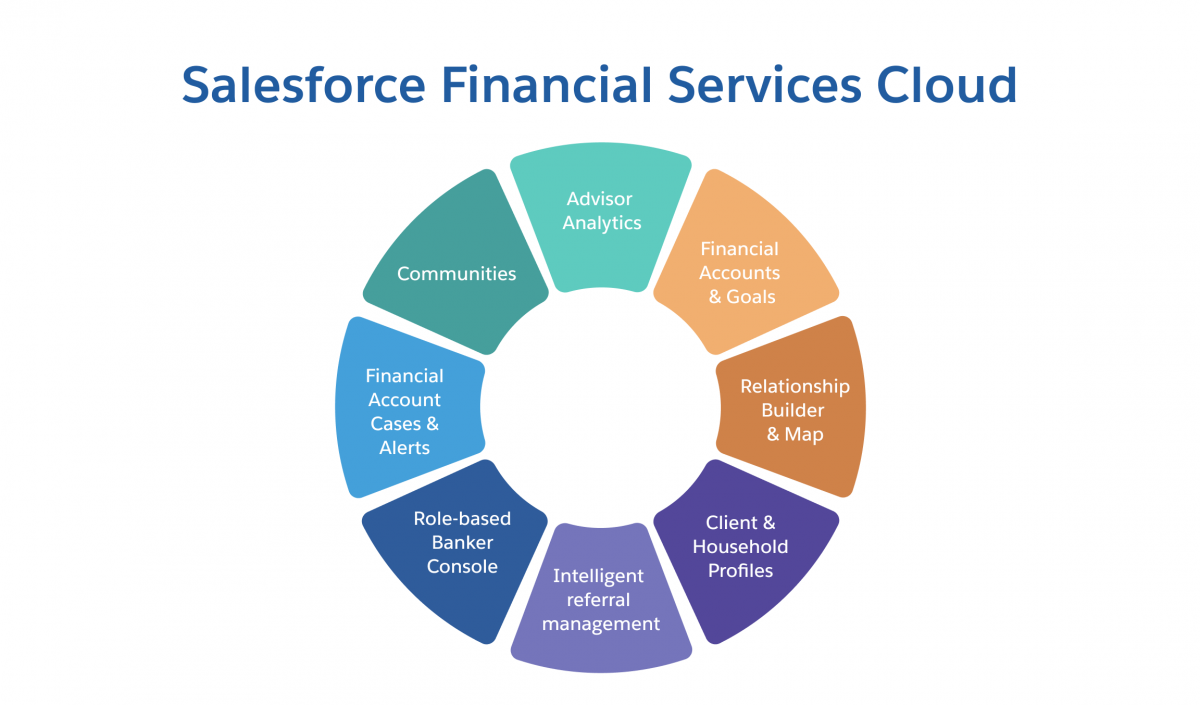 Financial Services Cloud Overview