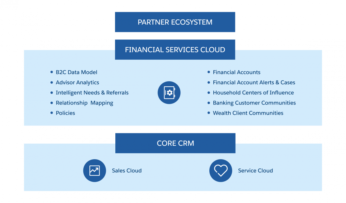 financial-services-cloud-overview